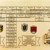 Stammbaum Familie Ensmann
