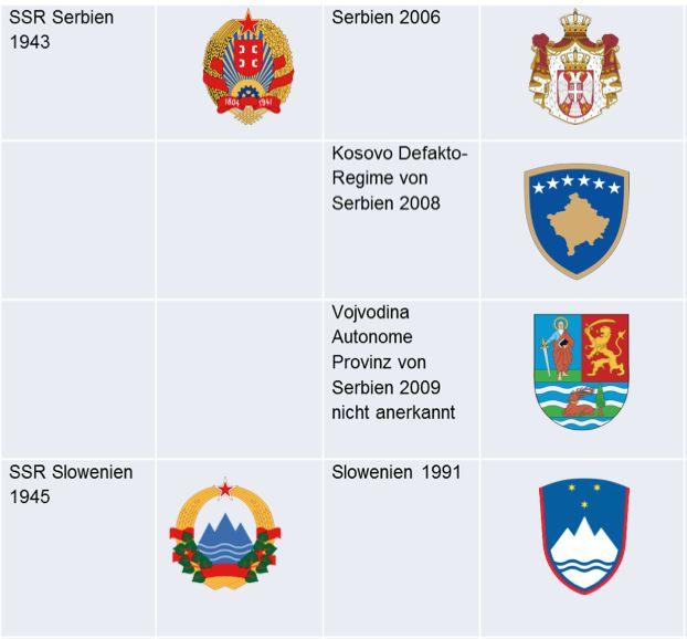Staatsembleme-Jugoslawien-Folgestaaten-2