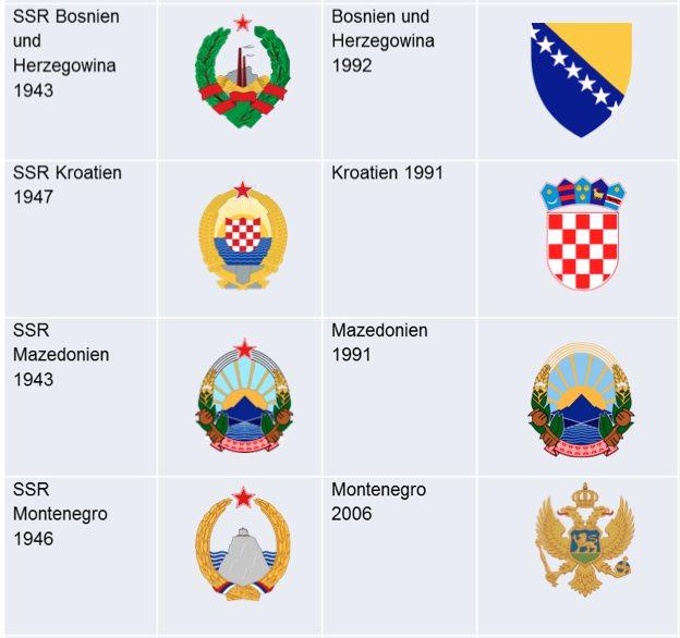 Staatsembleme-Jugoslawien-Folgestaaten