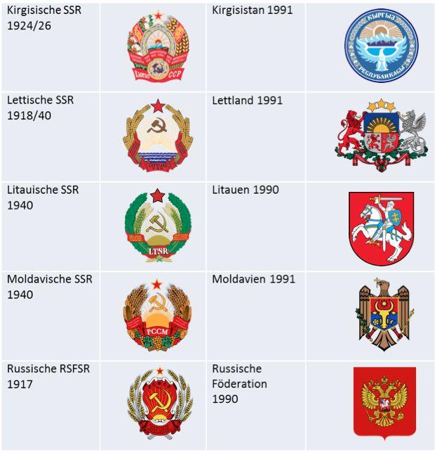 Embleme-UdSSR-Folgestaaten