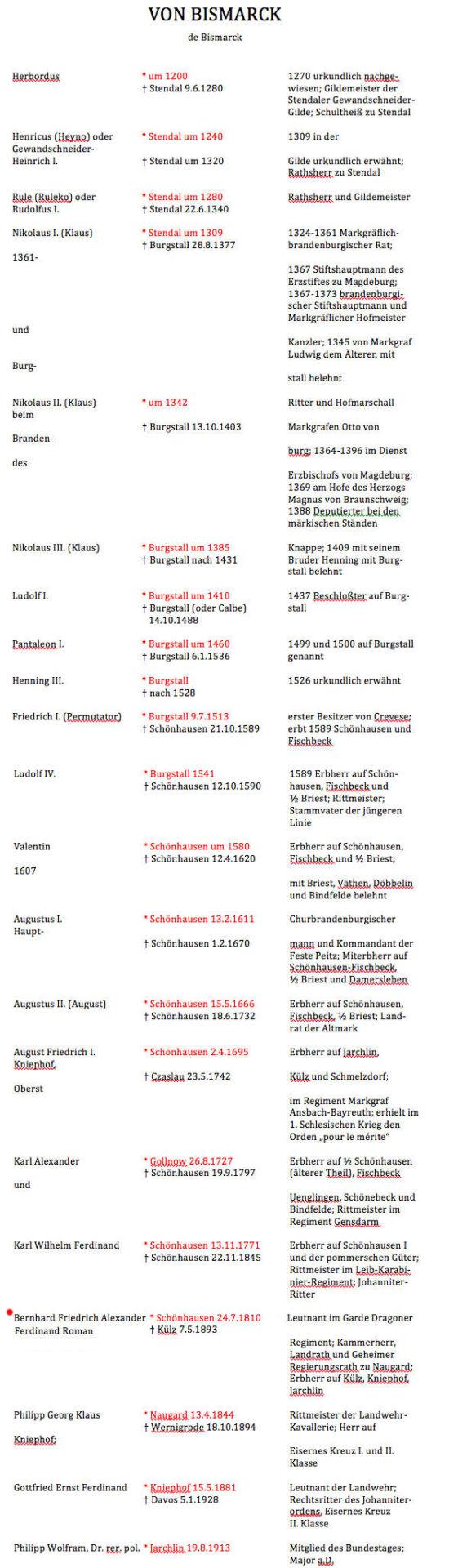 Stammreihe von Bismarck